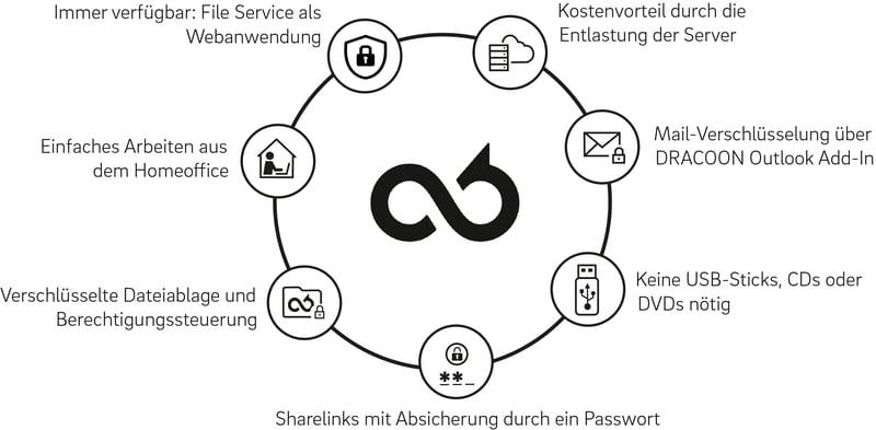 2021-03 Infografik_Das bietet DRACOON_Fokus KHZF (KP)