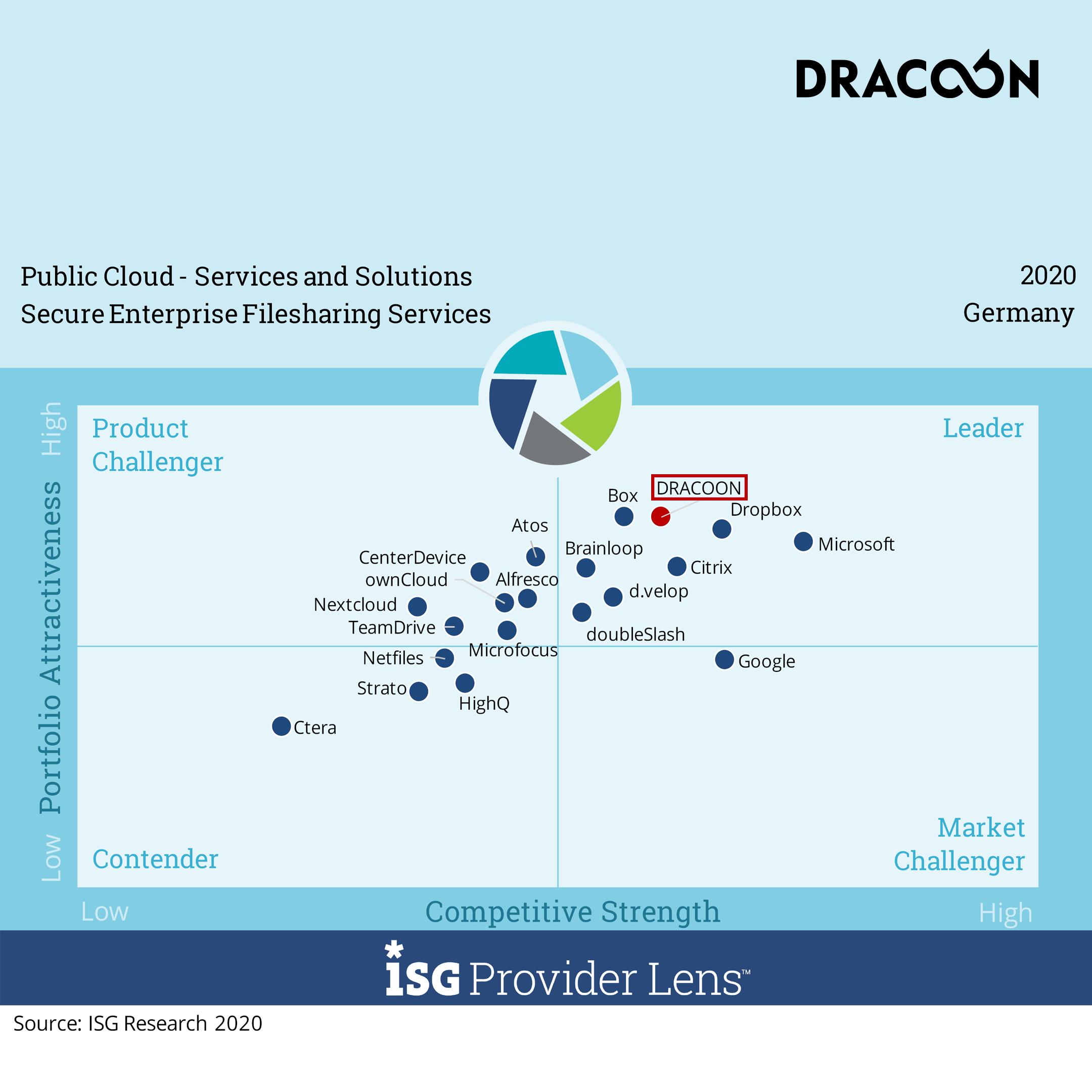 2020-11 DRACOON_ISG-Quadrant