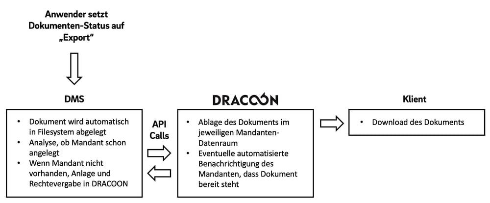 DATEV-DMS_DRACOON_Funktion