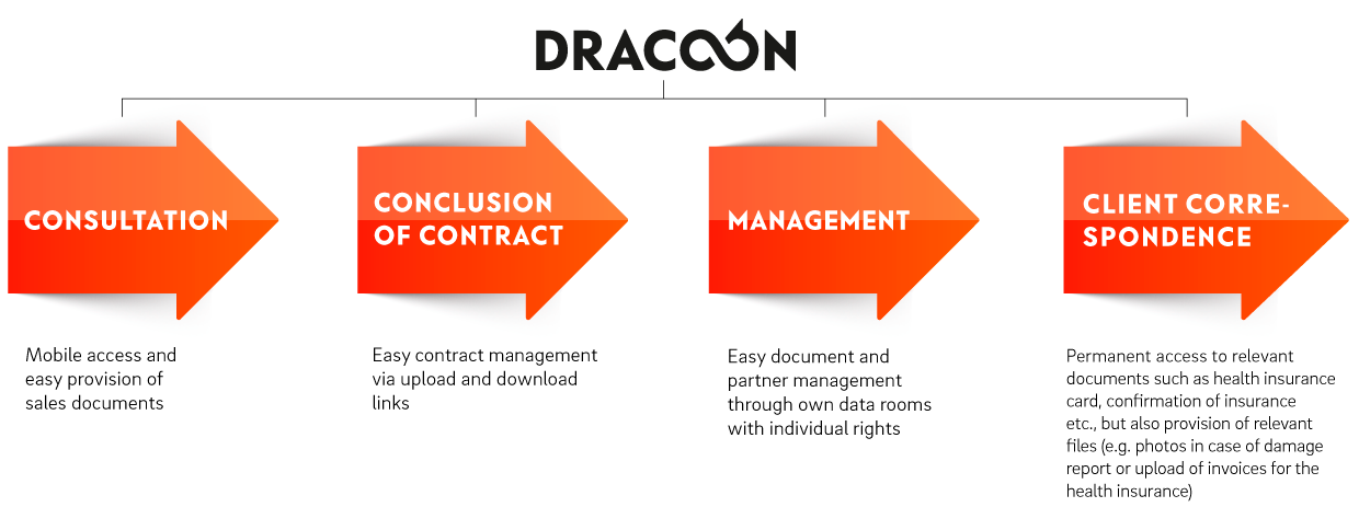 DRACOON-Workflow-Insurances