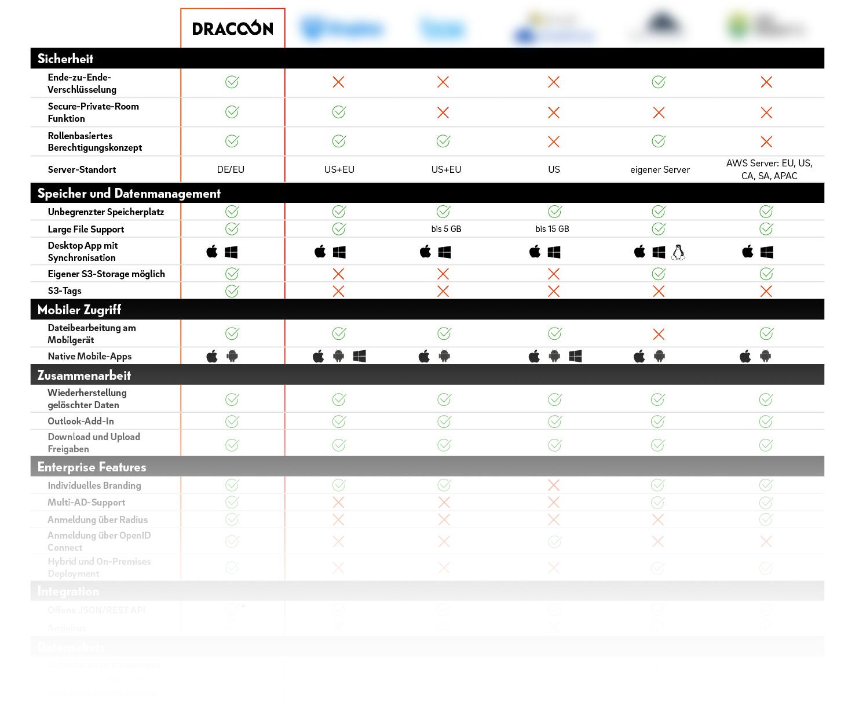 cloudanbieter-vergleich-grafik-dracoon