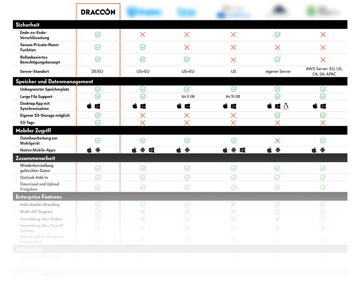 cloudanbieter-vergleich-grafik-dracoon_neu