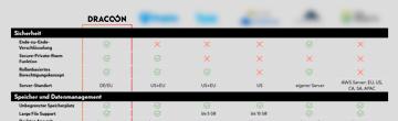 Cloudanbieter-Vergleich
