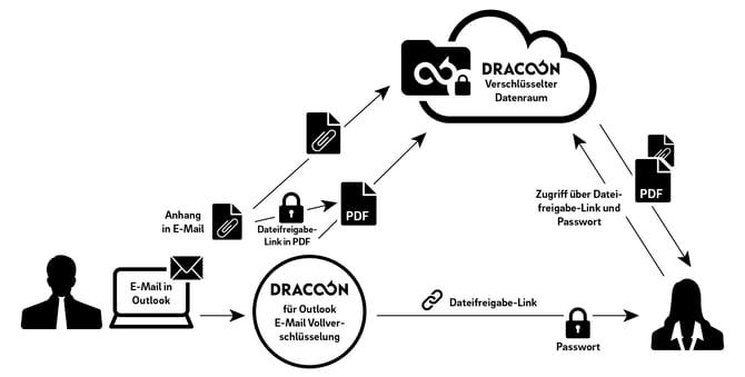 DRACOON - Vollständig verschlüsselte E-Mails