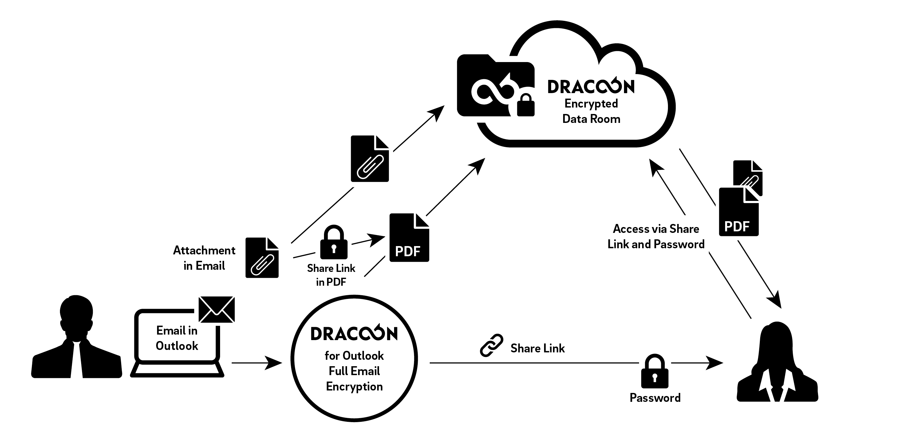 Full email encryption with DRACOON for Outlook