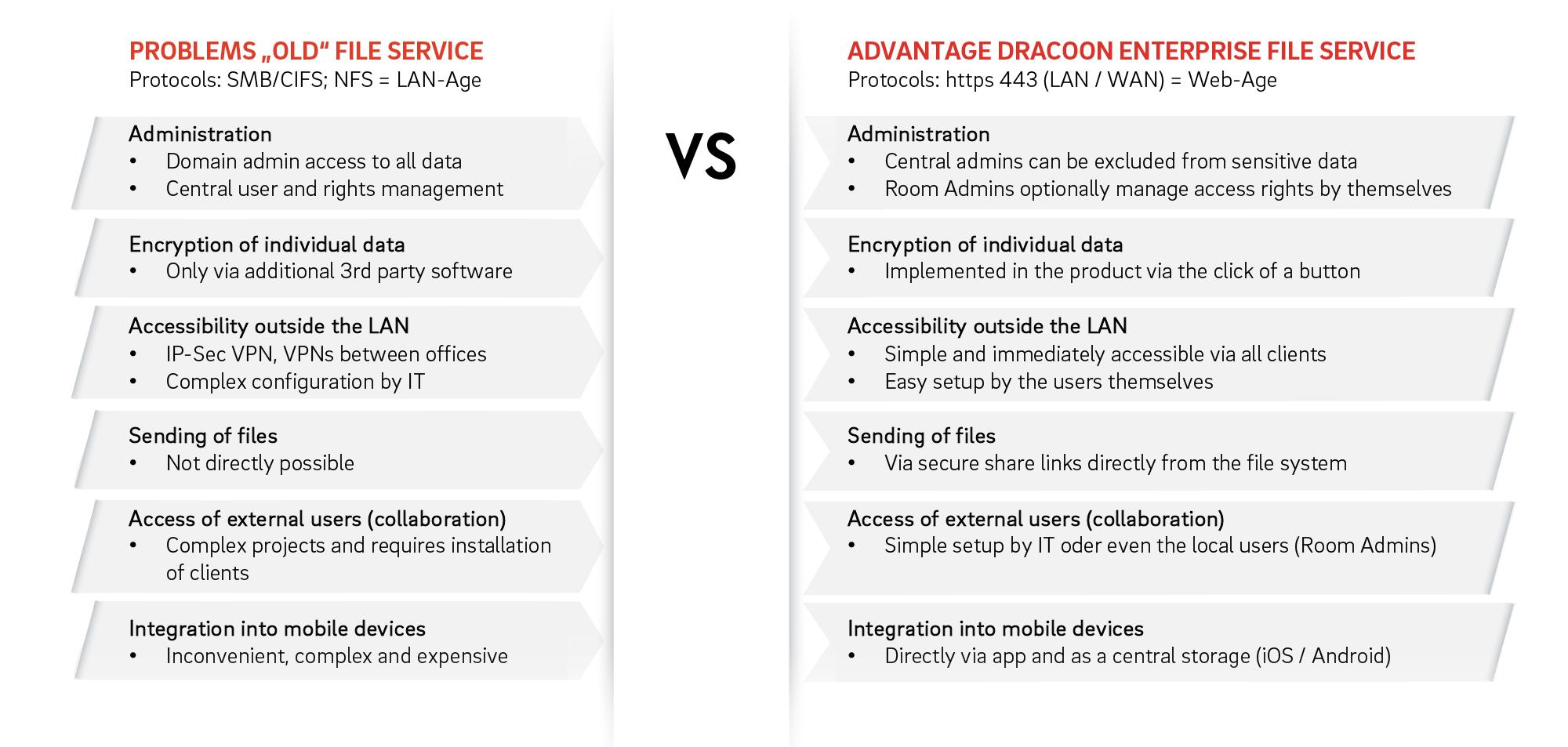 DRACOON--Evolution-File-Service-EN
